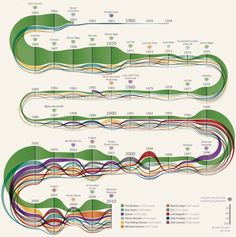 Some artists' songs are so popular that other singers want to cover them again. In a study of cover songs created from 1958 to 2010, DensityDesign found, perhaps unsurprisingly, that The Beatles were the clear favorite; Queen also made a decent appearance. Michele Mauri's infographic of the findings uses color and shape to communicate a lot of research in a simple, highly visual way. The design earned a Gold Award in the Infographic category of the 2012 Information is Beautiful Awards.