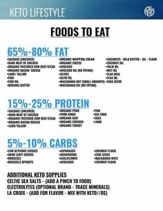 Ketogenic diet food list what to eat drinking keto os
