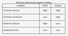 ACTH and Cortisol levels in specific conditions: Cushing's disease, Cushing's syndrome, Addison's disease, Hypopituitarism