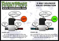 FrightProps Support & Training Center - Solenoid Valves : The Different Types Explained