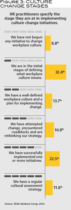 Figure 3: Culture Change Stages : HR : change management : info structures : work climate