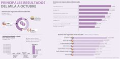 A través del Mila, América Latina fortalece sus prácticas de gobierno corporativo