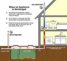 Image result for venting a septic tank