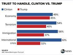 Image result for trust trump