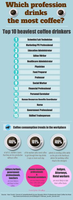 Coffee consumption sround the world