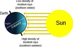 Student Activity: A resource of student activities guiding students to understanding how the Sun's energy causes convection currents which causes all weather on Earth.
