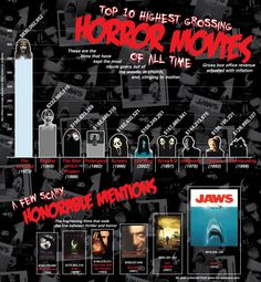 Horror movies traditionally don't make as much loot as many other genres of film. Find out what the top grossing horror flicks of Film Facts, Movie Facts, Movie Trivia, Horror Films, Horror Art, Horror Icons, About Time Movie, All About Time, Horror Monsters