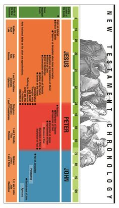 New Testament chronology bookmark. #ldsseminary #lds #bible Jesus was baptized in 27 AD and crucified in 31 AD. Stephen, the first Christian martyr was stoned in 34 AD