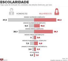 Proporção de candidatos diplomados é maior entre homens que entre mulheres http://glo.bo/YOelne