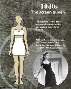 1940s: Wartime changes the body ideal and fashion of the era, figure becomes more militarized.