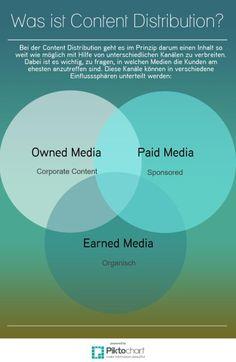 Bei der Content Distribution geht es im Prinzip darum einen Inhalt so weit wie…