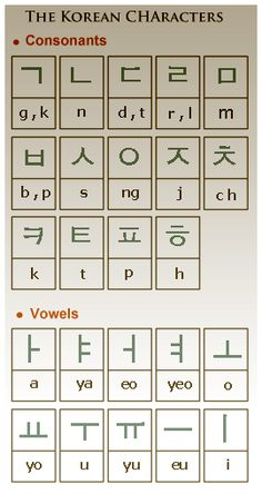 The Korean Alphabet System (Hangul is a featural alphabet of 24 consonant and vowel letters) Korean Words Learning, Korean Language Learning, Learn A New Language, Learn Korean Alphabet, Korean Alphabet Letters, Learn Hangul, Korean Writing, Korean Lessons, Korean Phrases