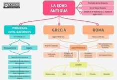 Esquemas y mapas conceptuales de Historia: La Edad Antigua