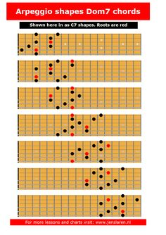These fingering suggestions was made by finding the arpeggio in each of the 7 3-note-per-string scale fingerings. You can also download the chart as a pdf here: C7 arpeggios