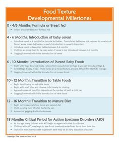 Phonological Processes Chart | Food Texture Developmental Milestones