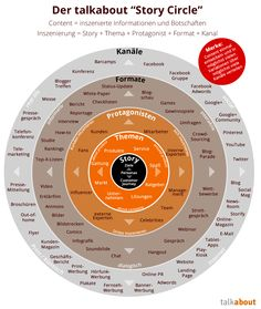 "Content Strategie und Content Marketing - The ""talk about""-Story Circle"