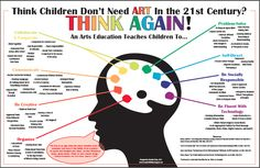 Create Art With Me!: Justifying ART and Art Education
