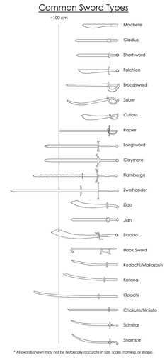 Using Wikipedia and my own knowledge, I created this guide for swords. There are multiple variations for each sword (e.g. rapiers may have different hilt styles), however, I should have captured th...