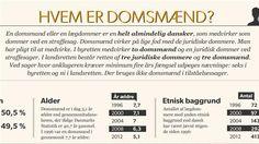 DOMSMAND. GRAFIK Se hvem der dømmer danskerne Dommer for en dag. Det er virkeligheden for 11.500 helt almindelige danskere, der står på listen med godkendte domsmænd og nævninge. Databaseredaktionen tegner et portræt i tal. D. 26, MARTS 2014
