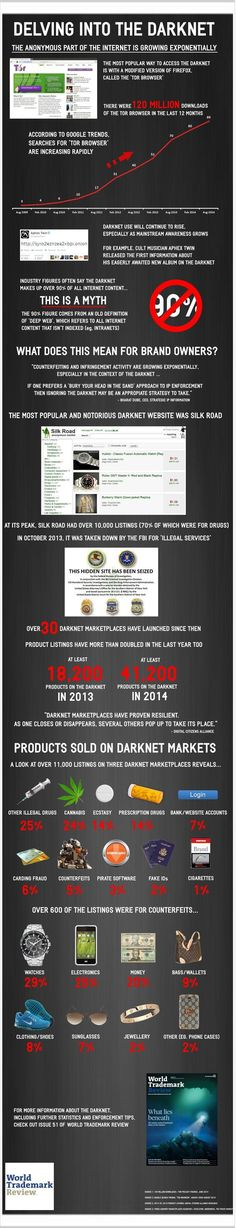 Delving into the Darknet: A Look at the Rapid Growth of the Anonymous Internet  #Internet #Infographic