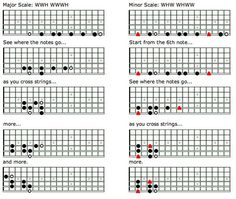 Unlock The Fretboard With The CAGED System Pt. 2 | Guitar Lessons @ Ultimate-Guitar.Com