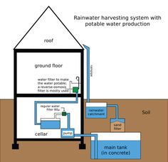 Rainwater harvesting system - Earthship - Wikipedia, the free encyclopedia Indoor Aquaponics, Aquaponics System, Water Catchment, Rainwater Harvesting System, Water From Air, Water Collection, Water Resources, Water Storage, Water Conservation