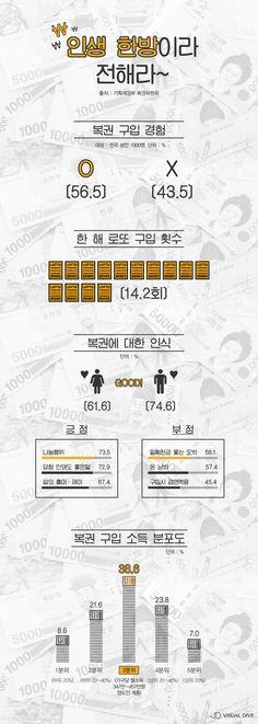 복권에 대한 긍정적 인식 매년 향상 [인포그래픽] #Lottery / #infograhpic ⓒ 비주얼다이브 무단 복사·전재·재배포 금지