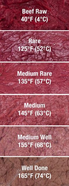 Temperature Chart for Cooking Beef.