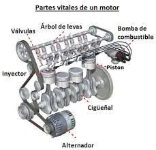 Resultado De Imagen Para Motores De Combustion Interna Car Engine Engineering Automotive Engineering