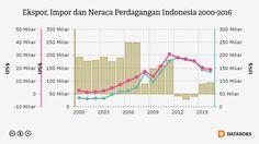 2016, Neraca Perdagangan Indonesia Surplus US$ 8,8 Miliar