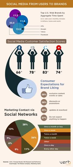 Social Media from Users to Brands [INFOGRAPHIC]