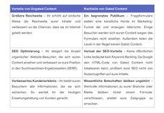 Content Marketing: Gated oder Ungated, das ist hier die Frage | OnlineMarketing.de