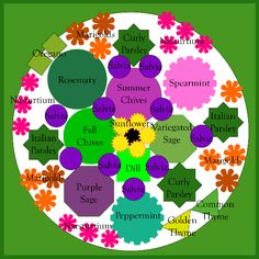 An Herb Garden Plan Herbs garden Herbs and Garden landscaping