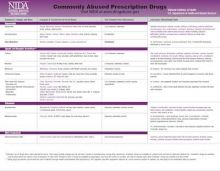 Commonly Abused Prescription Drugs Chart   National Institute on Drug Abuse (NIDA)