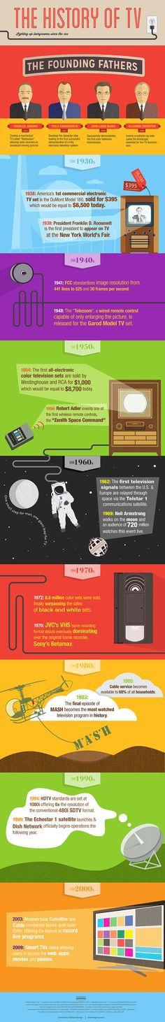 #TBT infographic! The History of TV found on Visually - Today, we have access to a multitude of channels plus features like DVR service, On Demand programming, and TV anywhere with apps and remote login access. All of this wonderful technology developed from years and years of innovation and it's not done evolving yet! #ThrowbackThursday