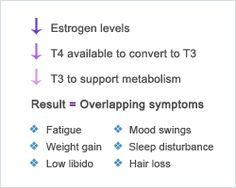 Hypothyroidism in menopause - a whole-body perspective