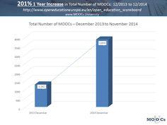 Evolución de los MOOCs #evolución moocs #educacion