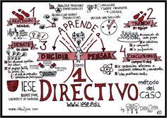 Método del caso del IESE https://www.google.es/search?q=directive&biw=1821&bih=829&source=lnms&tbm=isch&sa=X&ei=bwoAVfGMF8yuUbnXgcgH&ved=0CAYQ_AUoAQ#tbm=isch&q=www.iese.edu