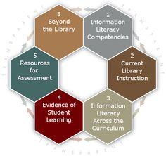 Information Literacy Program : A Framework for Instruction and Assessment