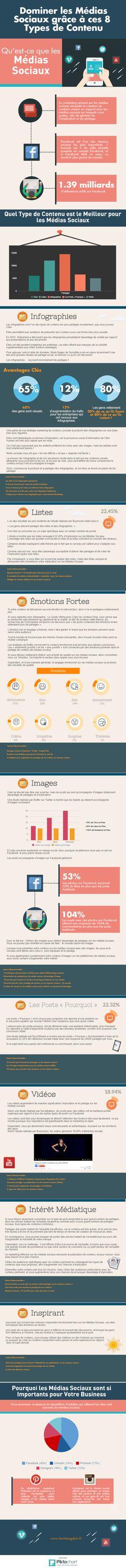 8 types de contenu pour les médias sociaux ! Content Marketing