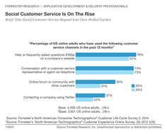 Social customer service is on the rise