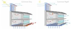 During night time, the thermal mass of the chimney releases the heat it stored during the day and thus continues to draw air through the open windows and the earth ducts, which helps cool the structure further for the following day. | Microsoft Word - Damascus_FrenchSchool_e_new.doc