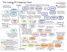 The cooking oil comparison chart