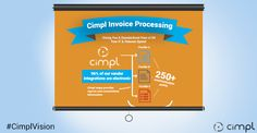 See how electronic invoices save you time and money.
