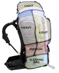 """backpacking: how to pack""  Actually, this is how NOT to pack. The sleeping bag on the bottom and ""light"" on  the top is fine, but you don't want to split ""heavy"" and ""light"" like that in the middle, you'll be extremely off-balance."