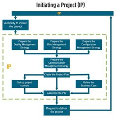 prince2-initiating-a-project-diagram
