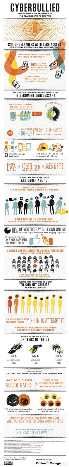 Cyberbullying isn't new; a 2004 study found that 42% of kids had been bullied online — and that's before Facebook, Twitter and other networks eclipsed MySpace and started a social revolution. With more and more kids maintaining online profiles and owning smartphones, tablets and other connected devices, the potential for abuse has multiplied.