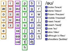 International Phonetic Alphabet  Slp Diagrams And Charts