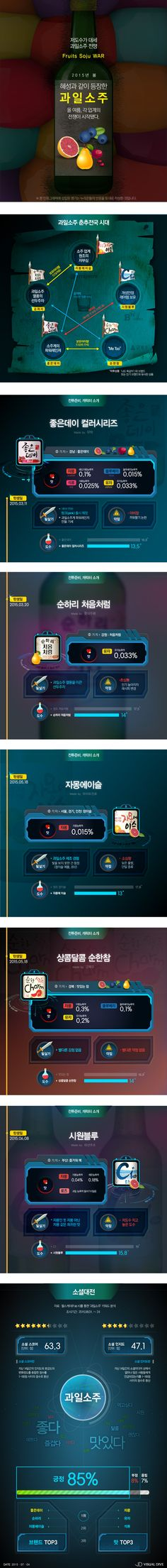 저도수가 대세 '과일소주 전쟁' [인포그래픽] #Soju / #Infographic ⓒ 비주얼다이브 무단 복사·전재·재배포 금지