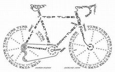 Bicycle explained